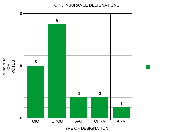 Top Five Insurance Designations According To Industry Elite